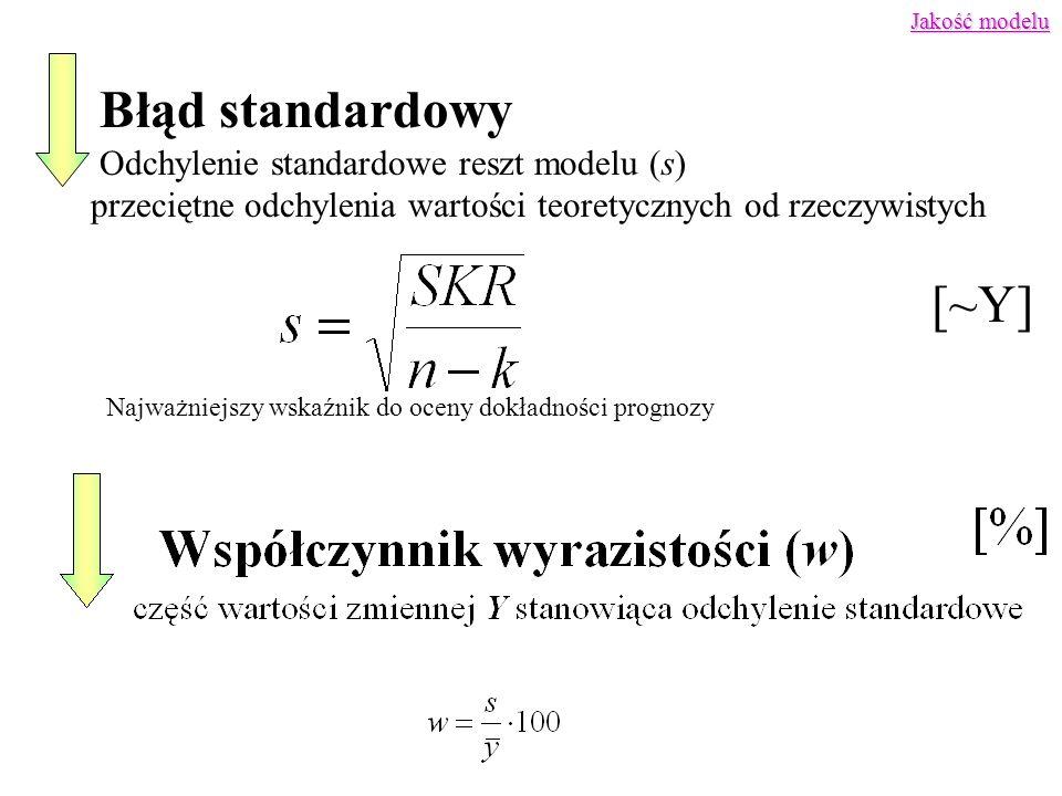 Błąd standardowy [~Y] Odchylenie standardowe reszt modelu (s)